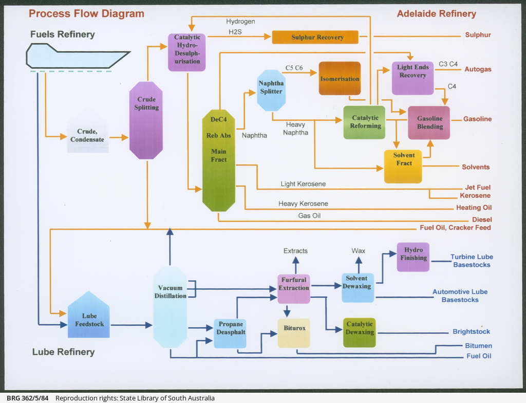 Refining Process Pictorial Flow Diagram Refinery Plant Photographs Of Port Stanvac Oil And Staff 1024x784