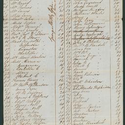 Passenger list of the 'Hartley'