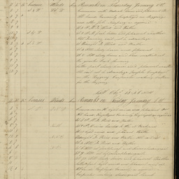 Log book of the proceedings on board the South Australian