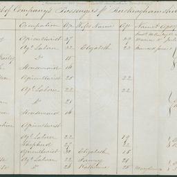 Passenger list of the 'Buckinghamshire'