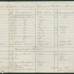 Passenger list of the 'Katherine Stewart Forbes'